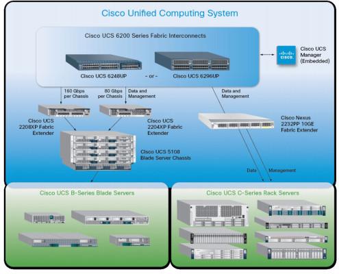 Cisco-Unified-Communication