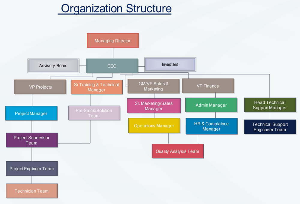 role of communication in an organization The important role of communication in an organization 859 words | 3 pages  more about essay on the importance of communication in an organization.