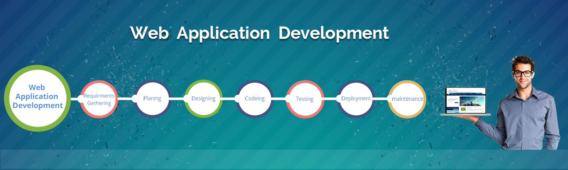 testing web based applications Testing web applications explains how to test web applications on real describes testcomplete automated testing support for applications based on.